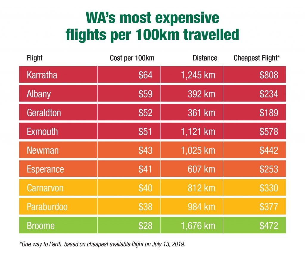 Flights from Karratha to Perth are some of the most expensive in the world.